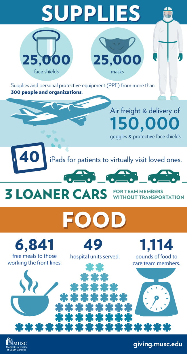 Supplies:25,000 face shields; 25,000 masks; Supplies and personal protective equipment (PPE) from more than 300 people and organizations. Air freight and delivery of 150,000 goggles and protective face shields (Boeing). Three loaner cars for team members without transportation (Volvo). 40 iPads for patients. Food: 49 hospital units served. 6,847 free meals to those working the front lines. 1114 pounds of food to care team members.